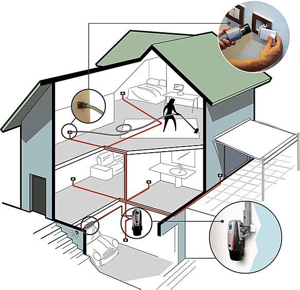 Progettazione Impianto Aspirapolvere Centralizzato